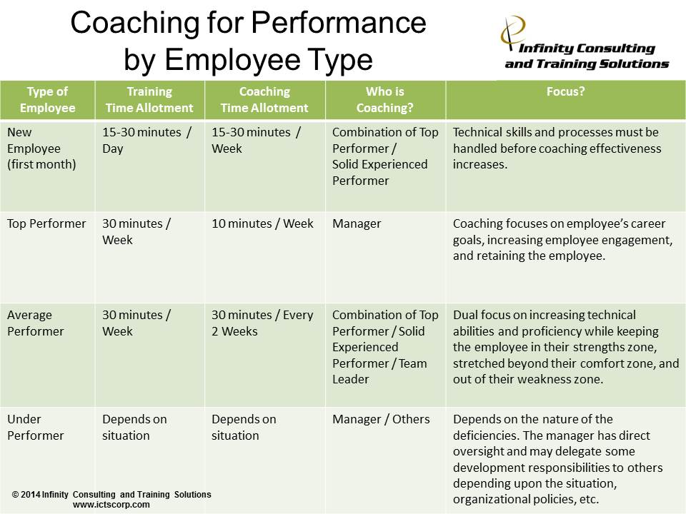 Coaching for Performance by Employee Type